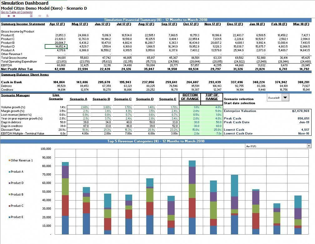 A Full Monte Carlo Excel Simulation Financial Model With