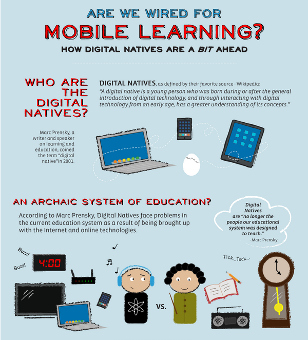 Mobile Learning Infographic Alternative Learning Mobile Learning Education Math