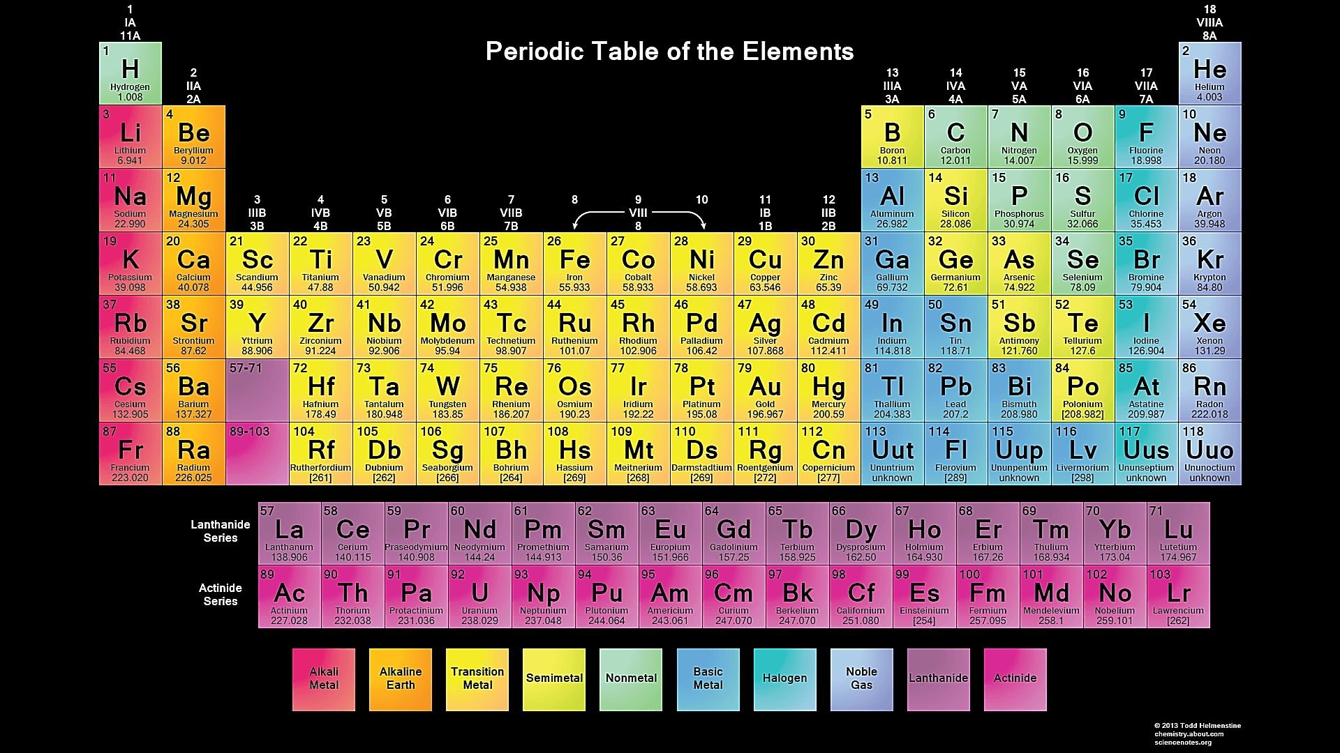 10 Top The Periodic Table Hd Full Hd 1920 1080 For Pc Desktop 2019 Periodic Table Of The Elements Periodic Table Poster Chemistry Periodic Table