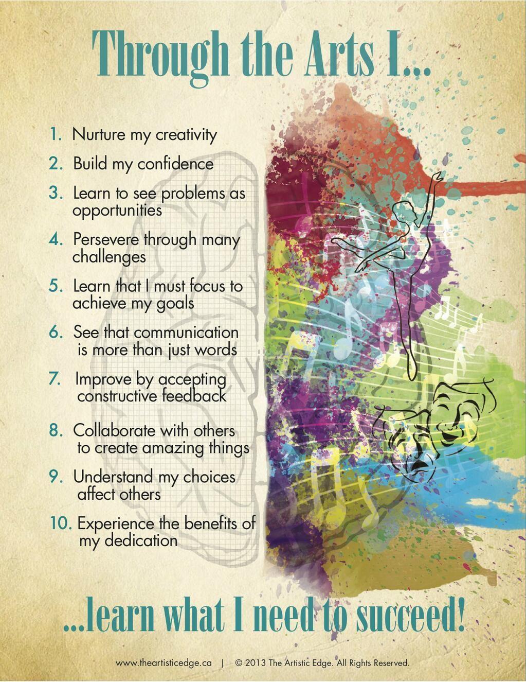 Lisa Phillips On Twitter Art Room Posters Art Classroom Art Ideas For Teens Arts live education room