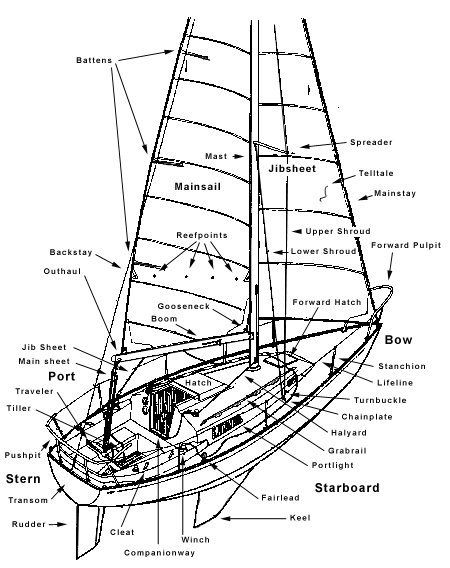 Diagram of basic components of the parts of a boat
