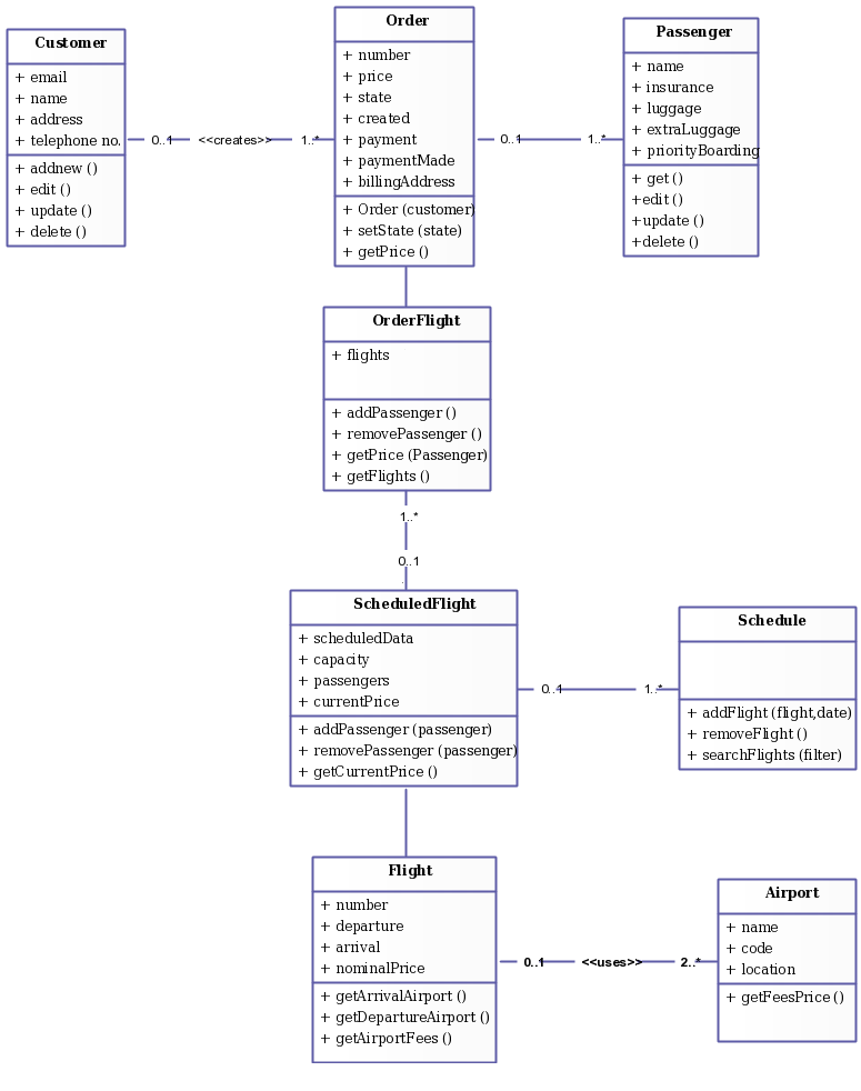 Class Diagram Templates for Flight Reservation System | Use