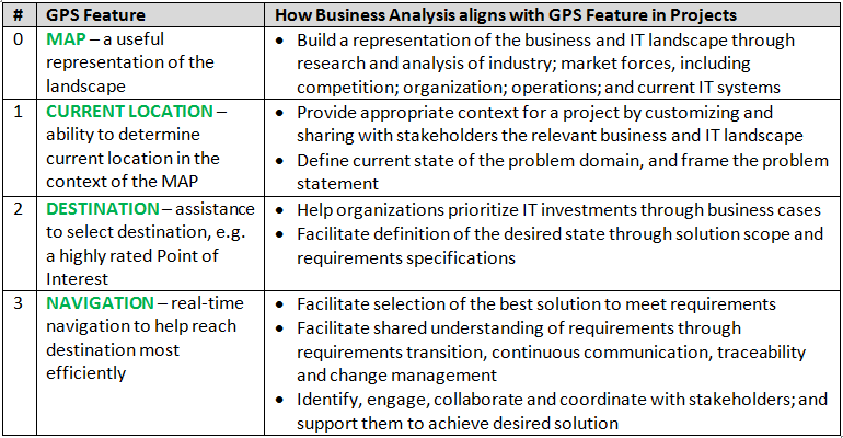 Gps  A New Metaphor For Business Analysis  Change Enabler