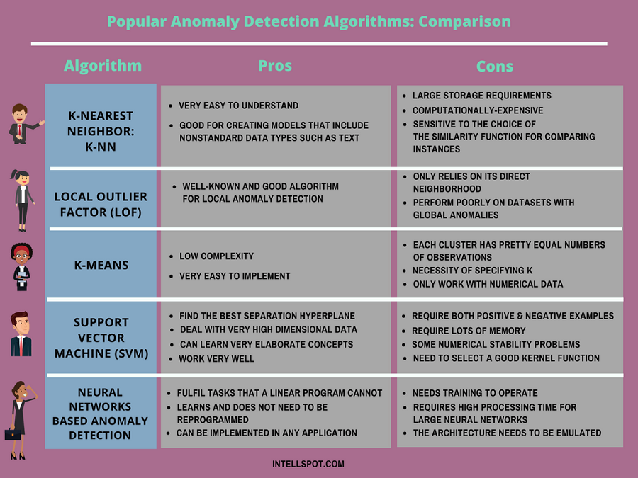 Advantages And Disadvantages Of The Top Anomaly Detection Algorithms Anomaly Detection Algorithm Data Science