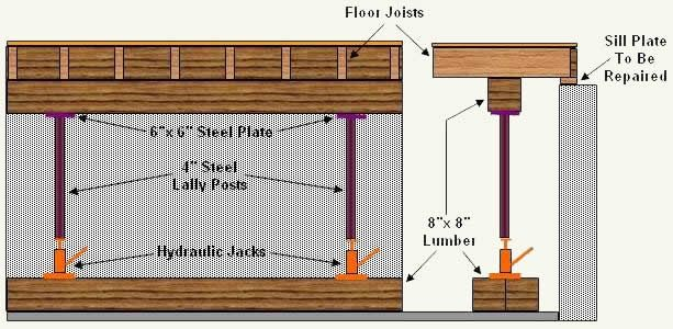 Jacking Up Floor Joists Home Improvement Home Repairs