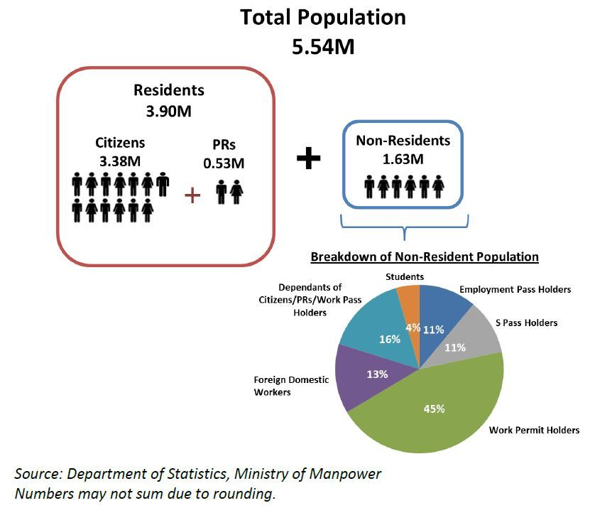 Singapore population hits 5 54m but growth slowest in a