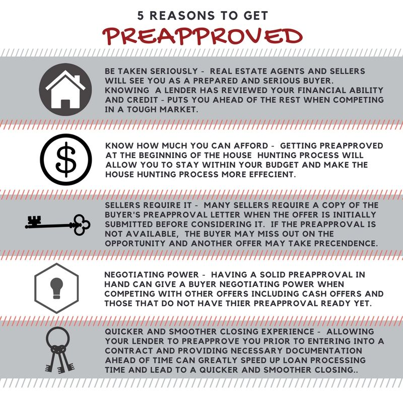 Agent Crate Social Infographics Preapproved Mortgage Preapproval Mortgage Loan Originator