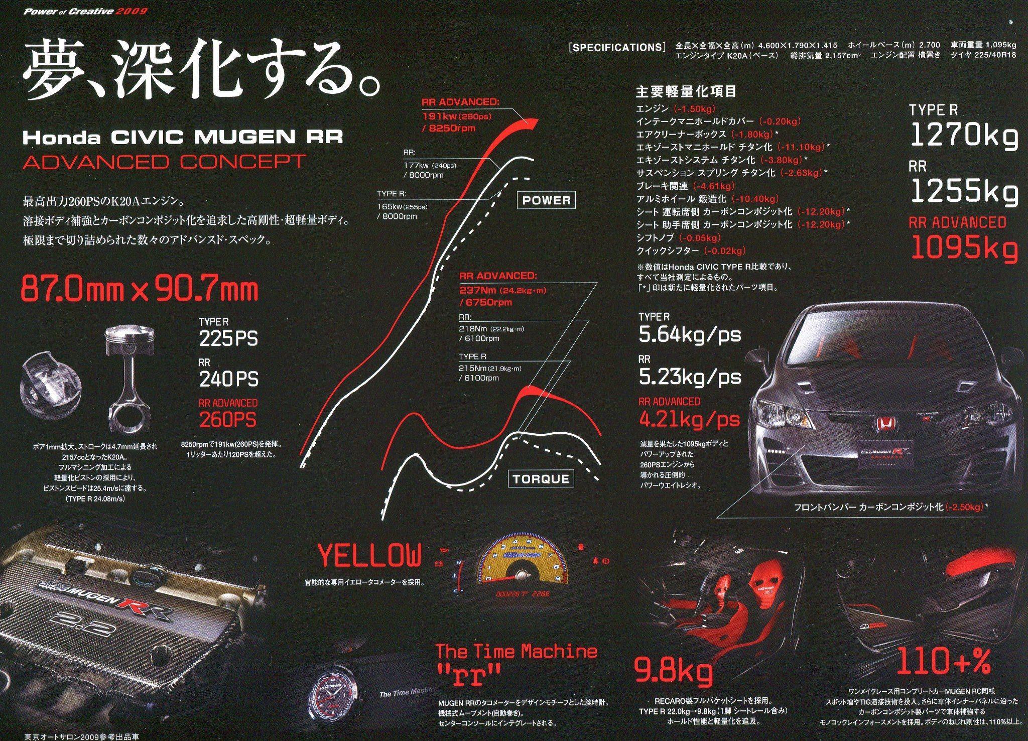 King Motorsports Official Blog Mugen Civic Rr Advanced Concept Civic Honda Civic Concept