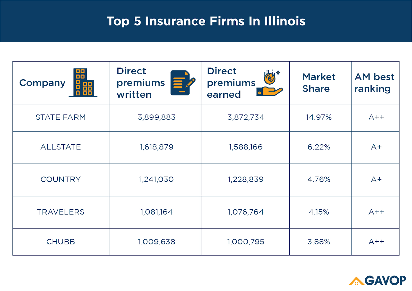 Top 5 Home Insurance Companies In Illinois Has A Cumulative Market