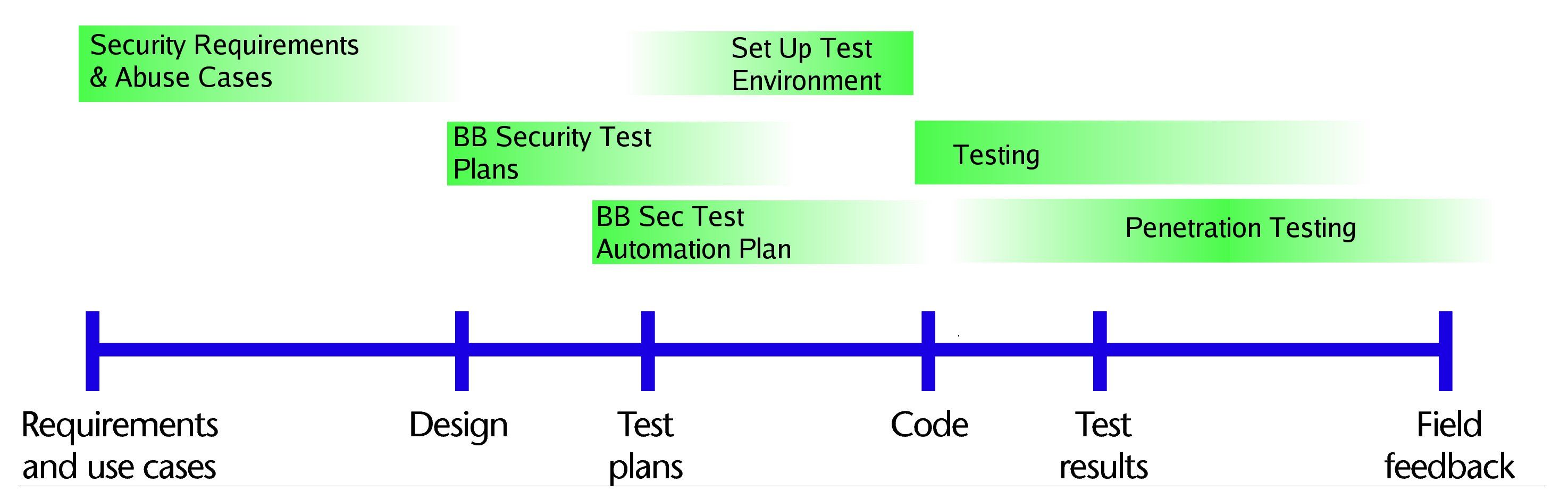 IsoIec  Test Monitoring  Control Process  Test Planning