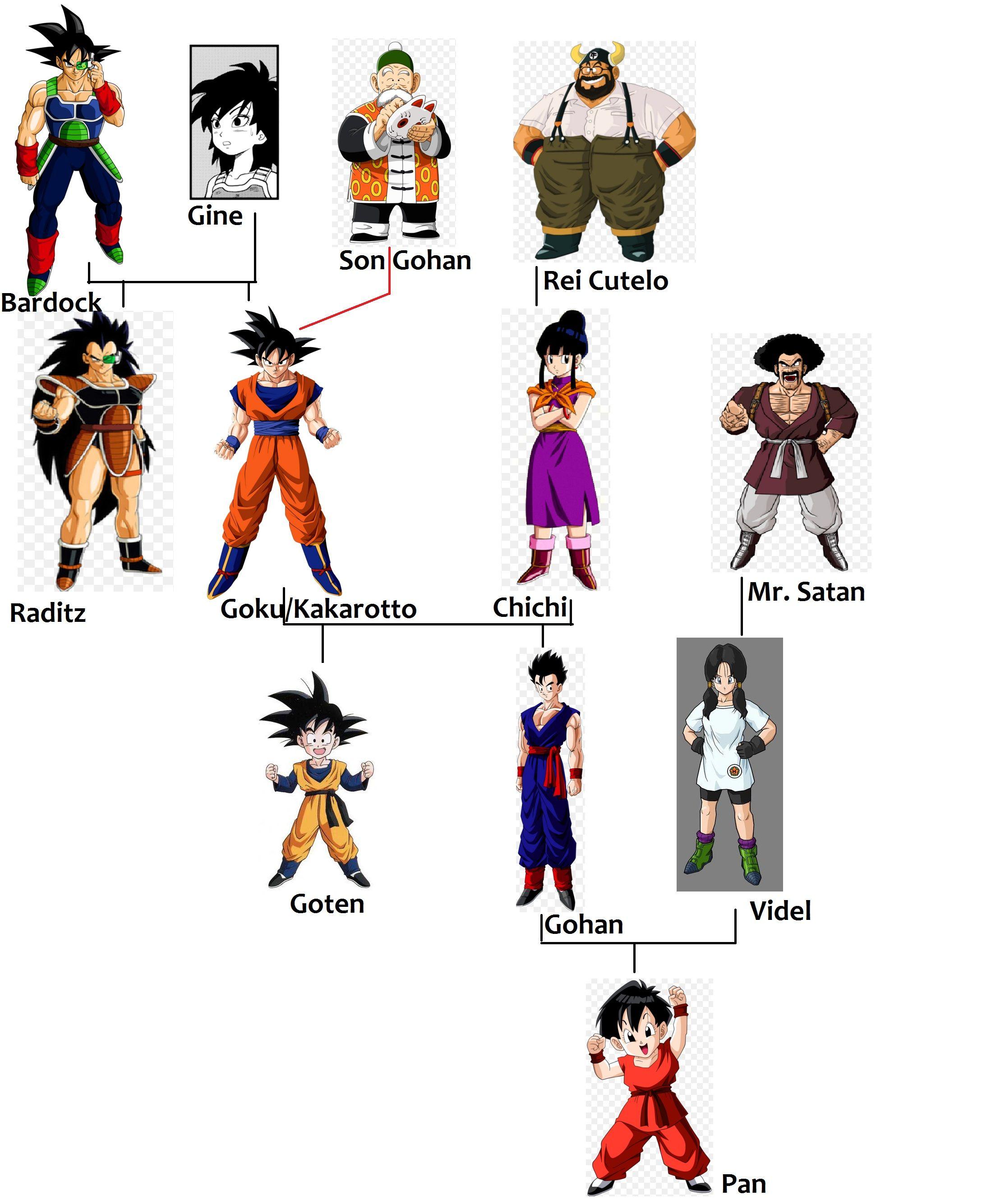 Goku Family Tree | Dragon Ball | Pinterest | Goku, Dragon ...
