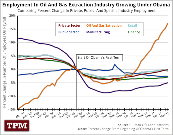 This Chart Compares Job Growth In A Number Of Industries And Across The Public And Private Sectors Oil And Gas Extraction Is A Relati Job Shop Oil And Gas Job