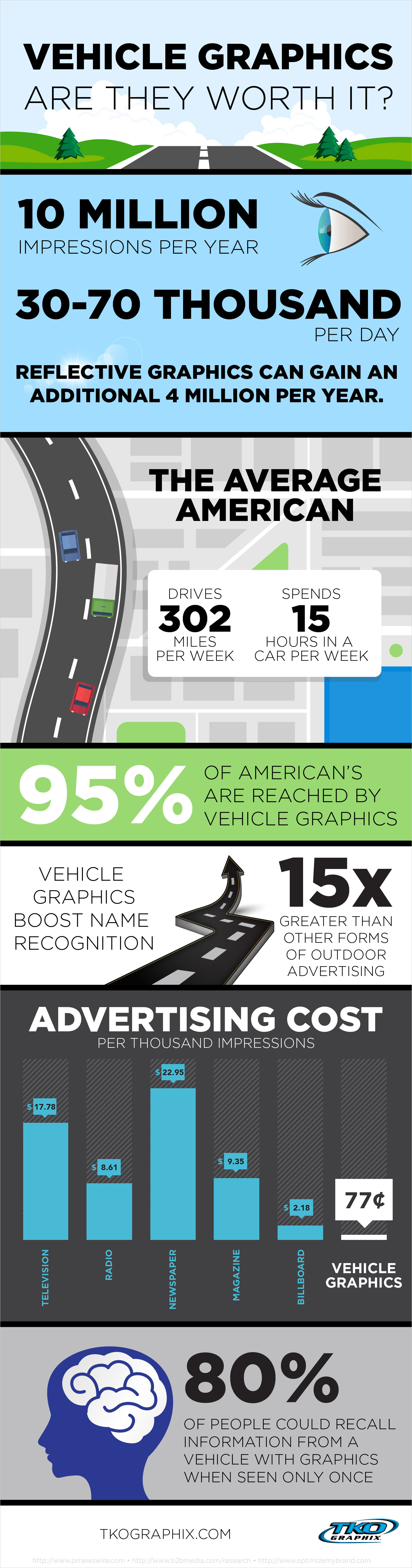Infographic: Are Vehicle Graphics Worth It?