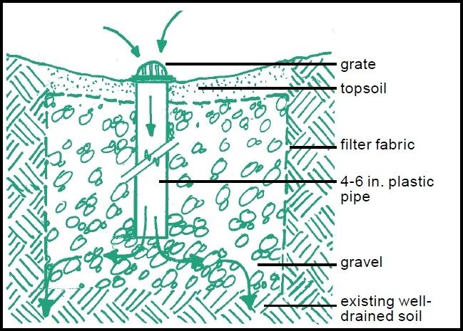 Control Heavy Runoff Solving Drainage And Erosion Problems Northern Virginia Soil And Water Conserv In 2020 Soil And Water Conservation Dry Well Water Conservation