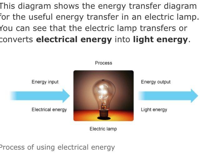 What Energy Transfer Happens In A Light Bulb