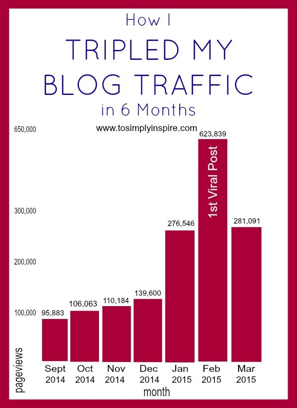 How I Tripled My Blog Traffic in 6 Months