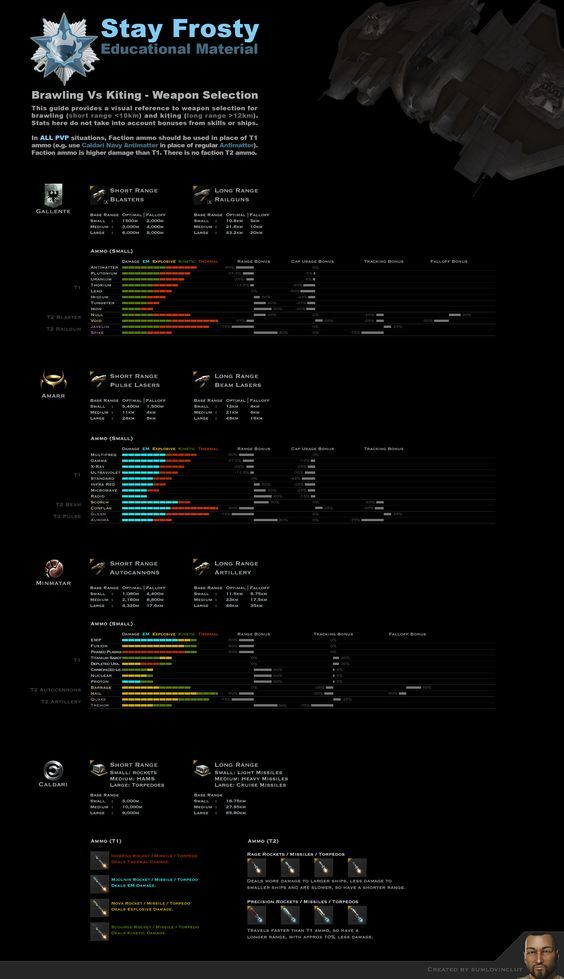 Ammo guide | EVE ships | Eve online guide, Eve online