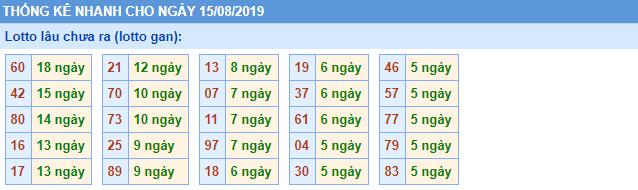 Thống kê kết quả XSMB thứ 5 ngày 15/08/2019 1