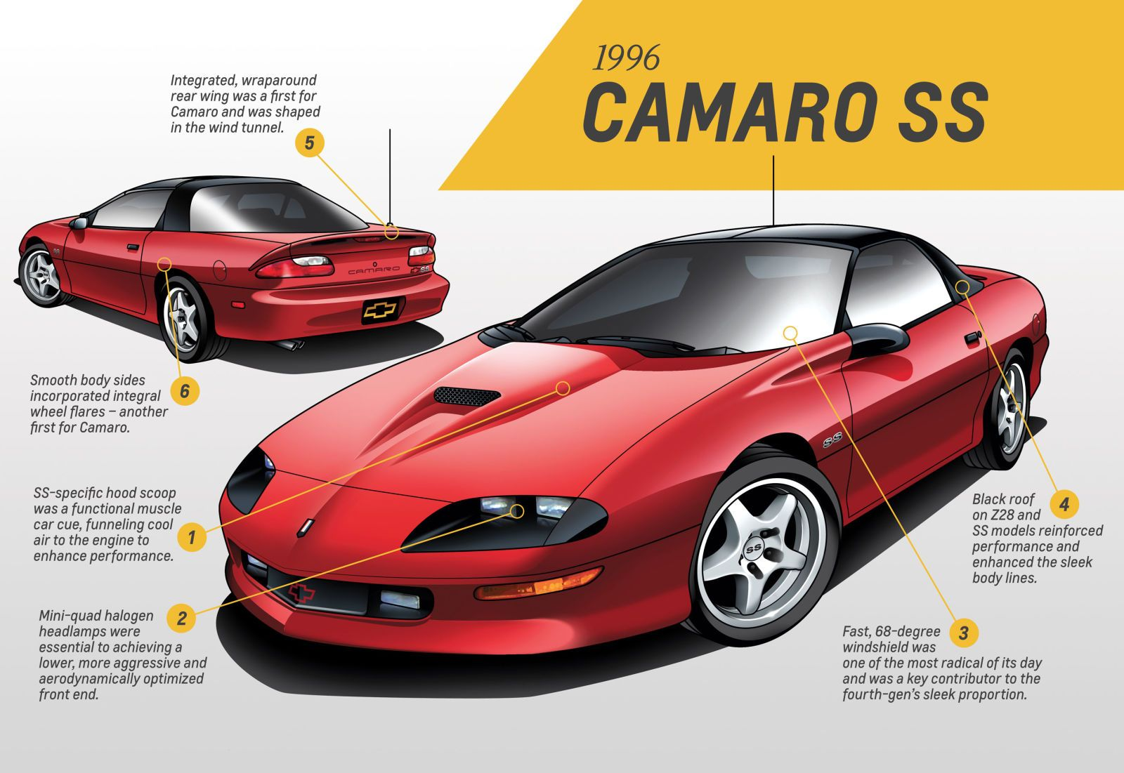 Chevy on Camaro: GM design honchos weigh in | Chevrolet camaro ...
