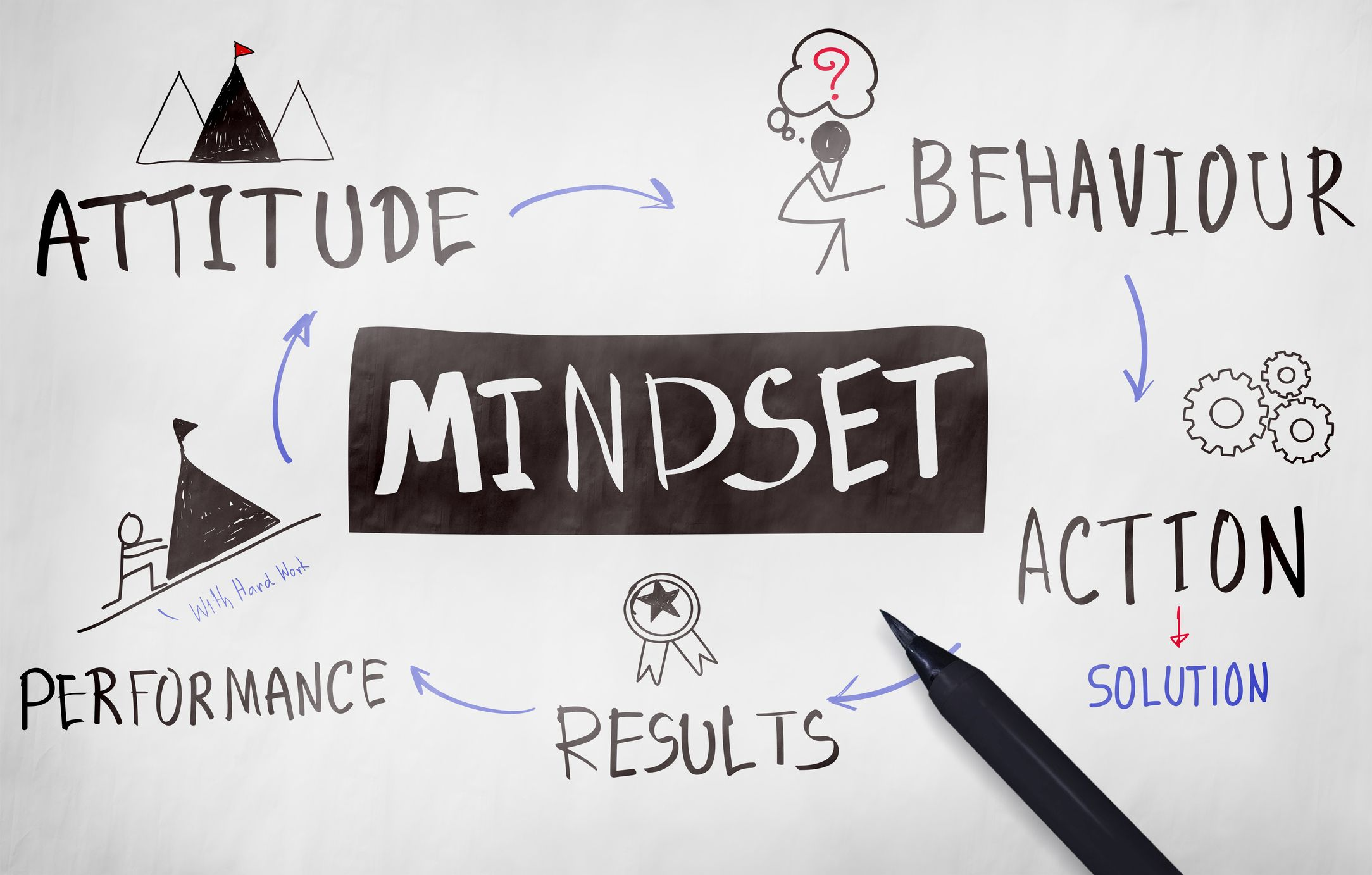 Developing A Positive Mindset To Achieve Success