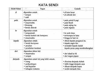 Bahasa Melayu Tingkatan 2 Kata Sendi Kata Teaching Materials Teaching