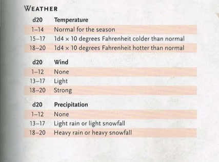 Random weather table for D&D and RPGs | D&D: Tables in 2019