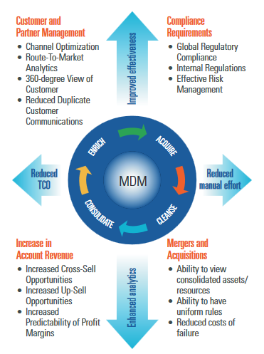 Master Data Management Mdm Is The Technology Tools And Processes An Organization Needs To C Master Data Management Data Science Learning Big Data Analytics