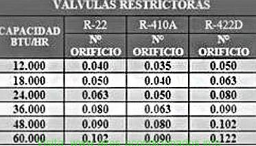 Tabla De Medidas Valvula Restrictora Tabla De Medidas Refrigeracion Y Aire Acondicionado Tabla