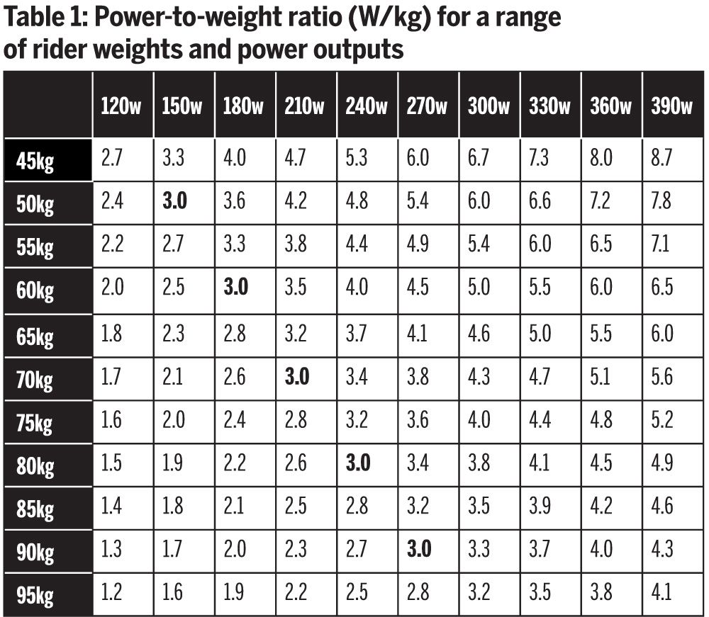 Table power to weight ratio  kg for  range of rider weights and outputs also rh pinterest