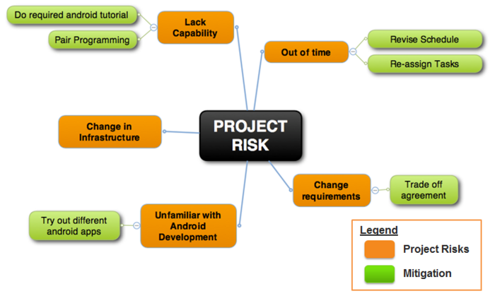 FreeresourcesProject Risk ManagementBbadF  Main