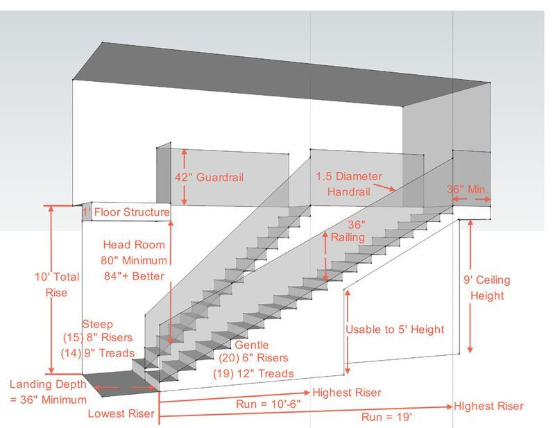 Important Notes On Stair Design And Dimensions Useful Diagram To Help When Redesigning Or Building A New St Building Stairs Stairs Architecture Stairs Design
