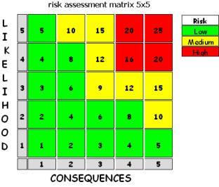 5 X 5 Risk Matrix Risk Matrix Project Management Professional Business Continuity