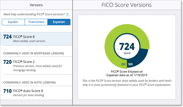 Credit Score Report >> Fico Sup Sup Scores Report Display Preparing To Buy Or Sell