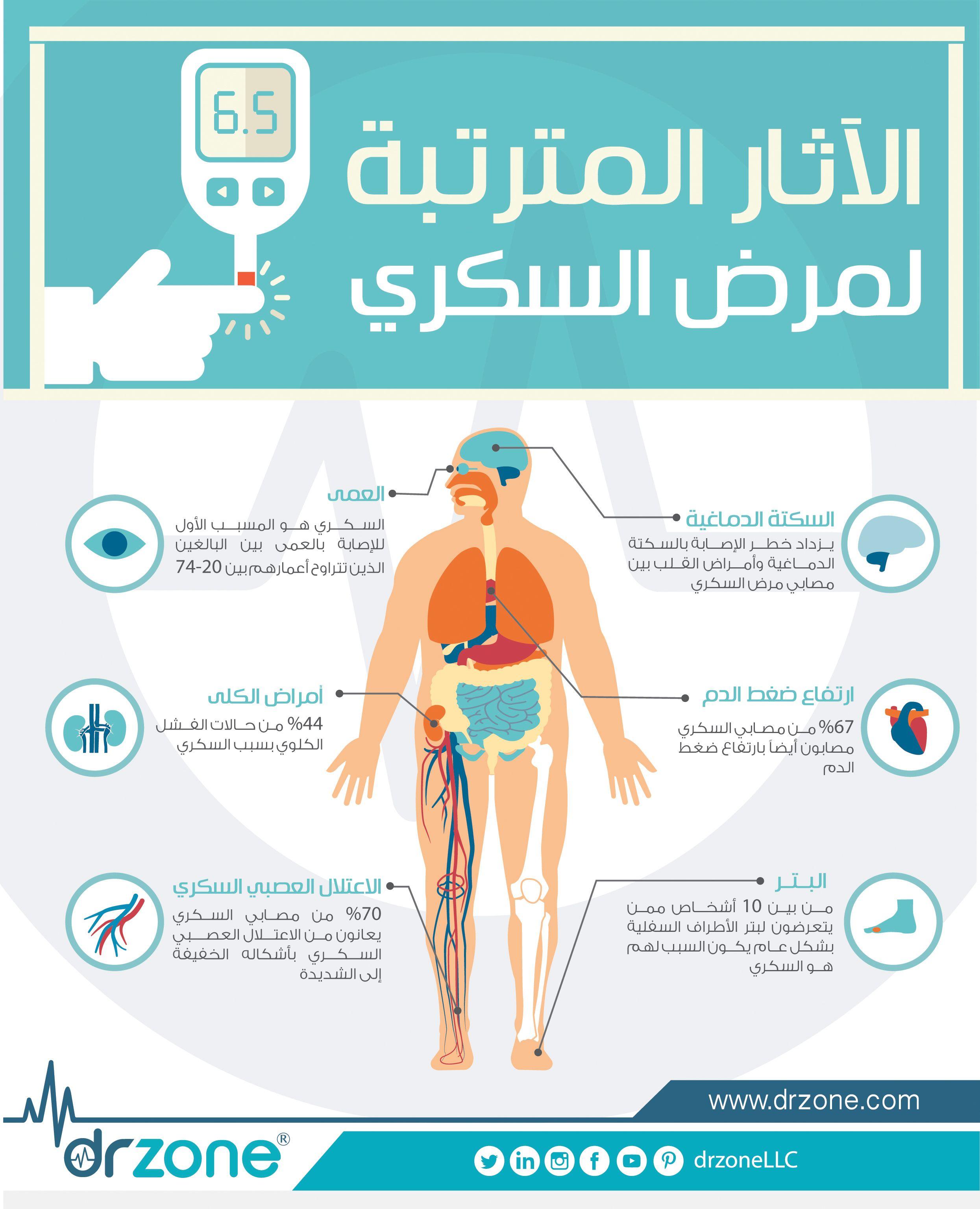 الآثار المترتبة لمرض السكري Diabetes Education Health Care Diabetes