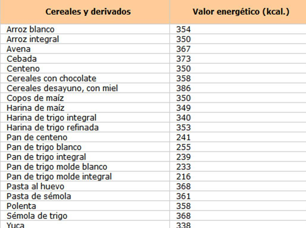 tabla de calorias y nutrientes de los alimentos