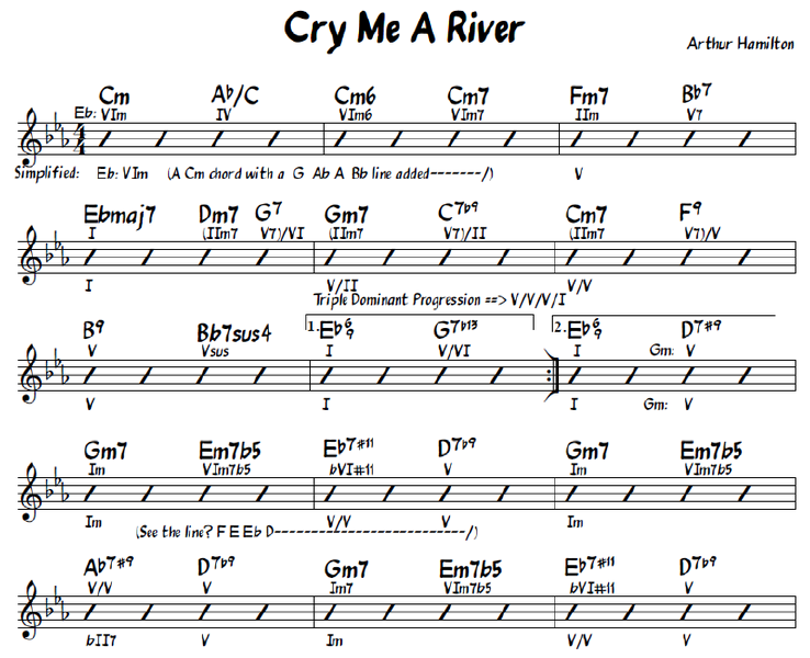 Music Sheet Partition Free Cry Me A River Jazz Sheet Music