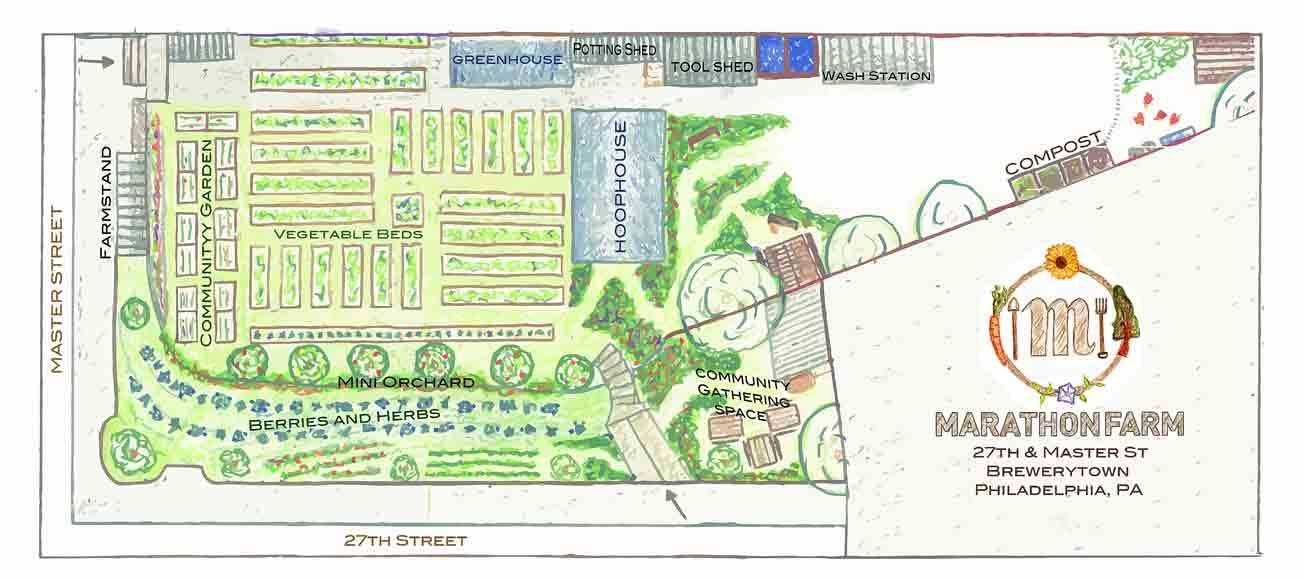 Integrated farm design small plot Farm plan