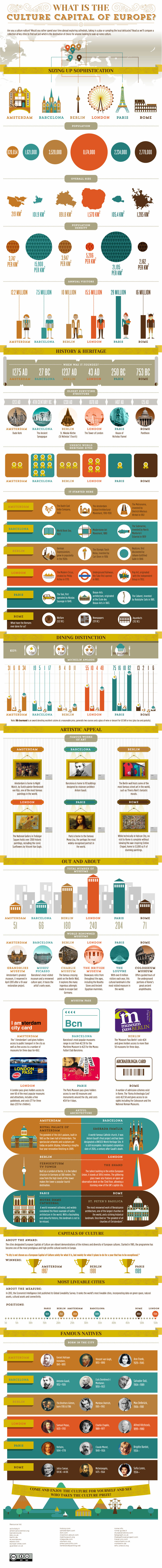 What Is The Culture Capital Of Europe Travel Infographic Infographic Cities In Europe