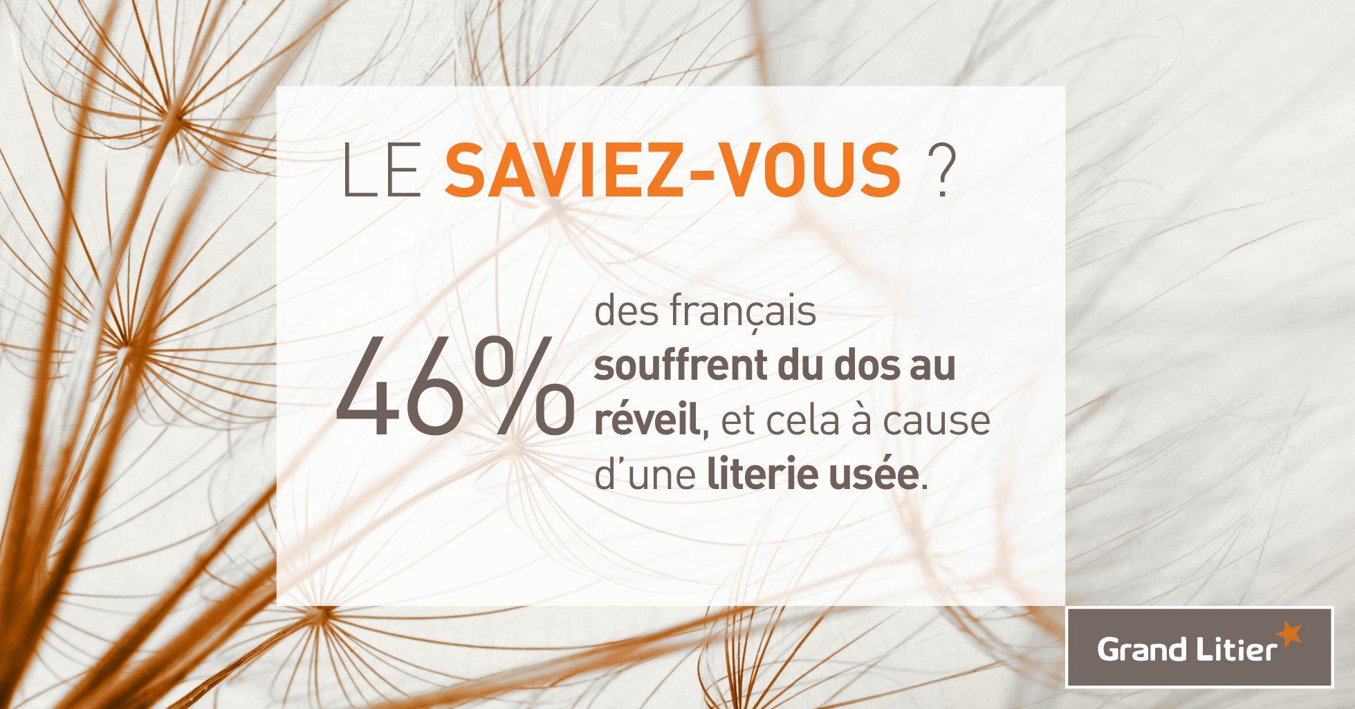 46% des français souffrent du dos au réveil, et cela à cause d'une literie usée.