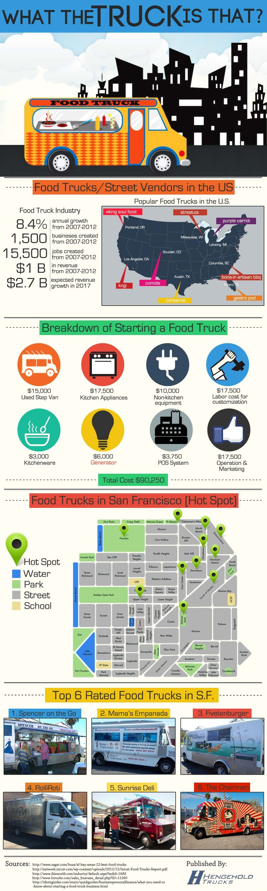 #INFOgraphic > Starting Food Truck Business: Thinking or planning to start your own mobile restaurant? Not a bad idea given that food truck industry has reportedly an annual growth rate of 8,4%. Before you go see how you should hammer your truck and get an idea of how it should look like with a close look at the 6 top rated Food Trucks in... > http://infographicsmania.com/starting-food-truck-business/