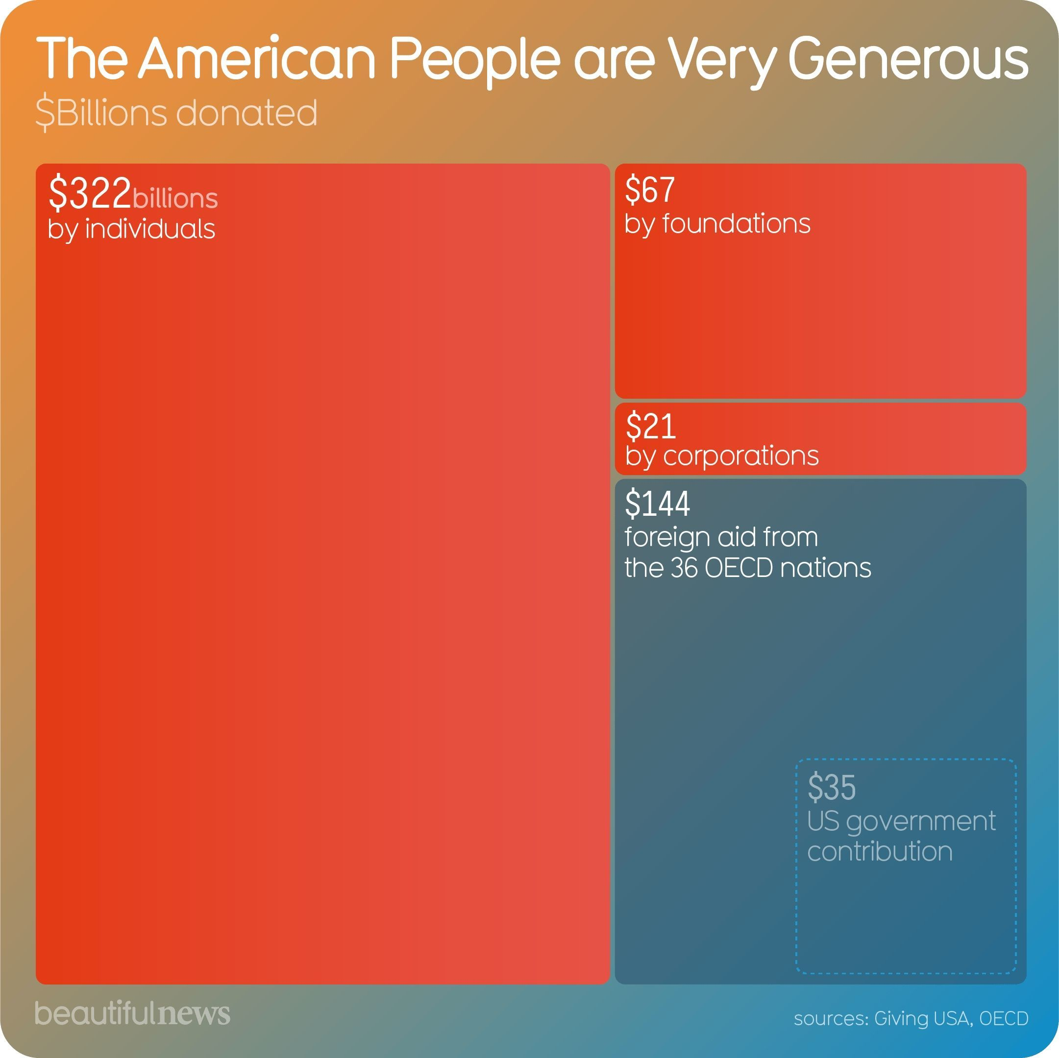 The American People Are Very Generous Part Ii Beautiful News Data Visualization American People