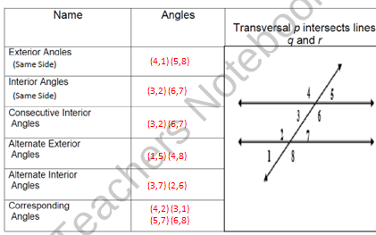 This Is A Power Point Lesson Calculating Angle Measurements Of  Corresponding Angles, Alternate Interior Angles