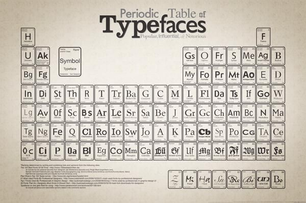 The Periodic Table of Typefaces poster http://www.scribbleoneverything.com/prints/type-o-file/periodic-table-of-typefaces-print/prod_137.html via @tomjohn001