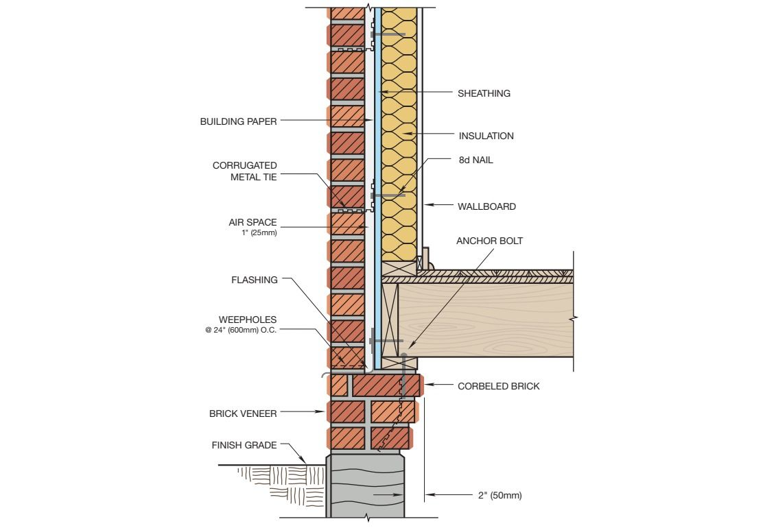 Gallery Of 16 Brick Cladding Constructive Details 9 Brick Cladding Brick Brick Veneer Wall