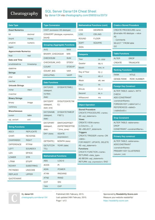 SQL Server Danar124 Cheat Sheet from danar124  Microsoft SQL Server