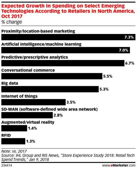 Retailers Are Making Strides with In-Store Data | eMarketer Retail