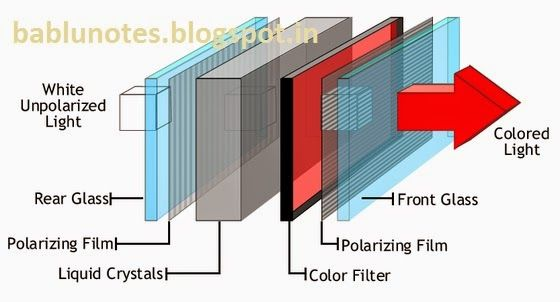 how lcd works diagram box wiring diagrambablu notes how to work lcd tft monitor bablu notes how lcd tv works diagram how lcd works diagram