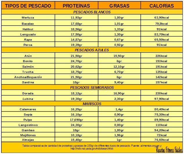 Tabla Comparativa De Proteínas En Diferentes Alimentos Ii Pescados Recetas Fitness Fáciles Rece Tablas De Alimentos Tabla De Calorías Alimentos Con Proteinas