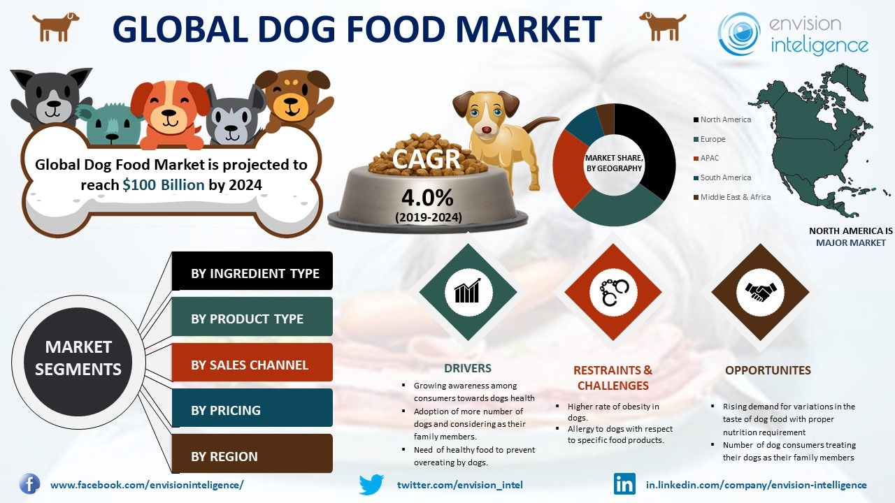 Micro Targeted And Functional Pet Foods Will Keep Rising At An Above Average Staple In The Future Pet Food Market Is Ch Dog Food Recipes Food Market Marketing