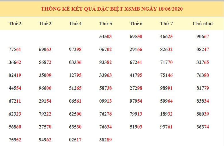 dự đoán xsmb ngày 19-6-2020 2